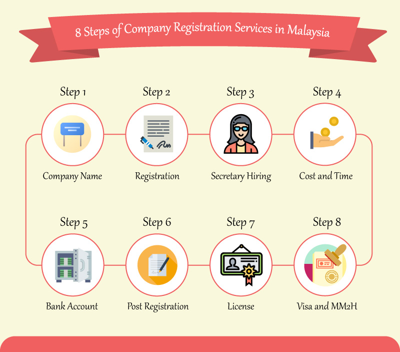 8 steps of company registration services in Malaysia